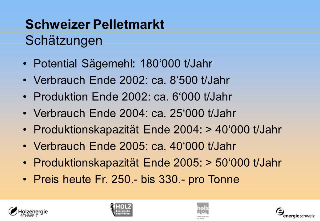 Schweizer Pelletmarkt Schätzungen