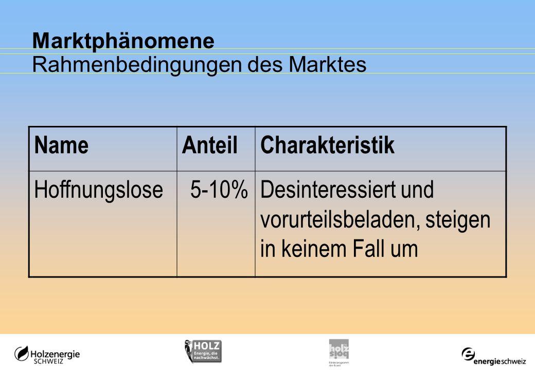 Marktphänomene Rahmenbedingungen des Marktes