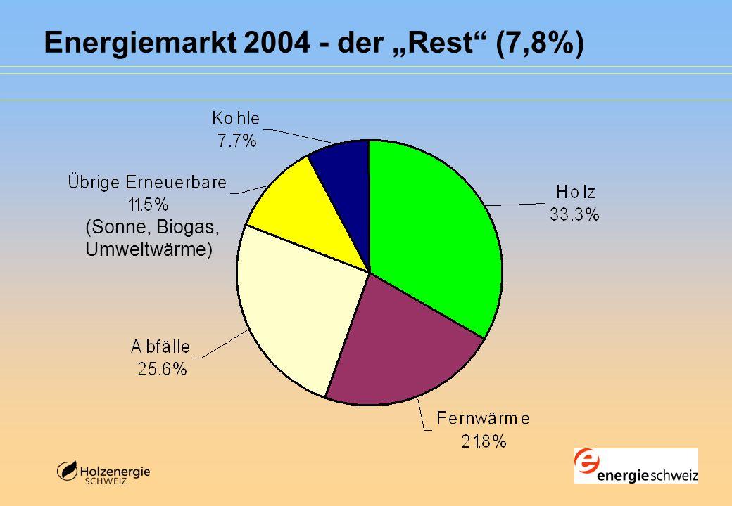 """Energiemarkt 2004 - der """"Rest (7,8%)"""