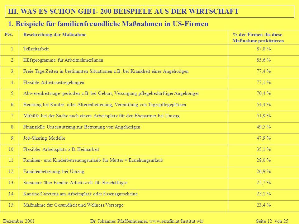 III. WAS ES SCHON GIBT- 200 BEISPIELE AUS DER WIRTSCHAFT
