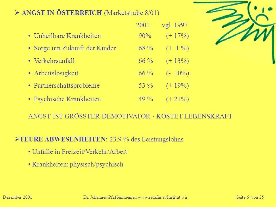 2001 vgl. 1997  ANGST IN ÖSTERREICH (Marketstudie 8/01)