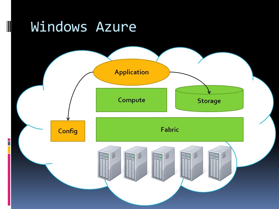 Windows Azure Application Compute Fabric Storage Config
