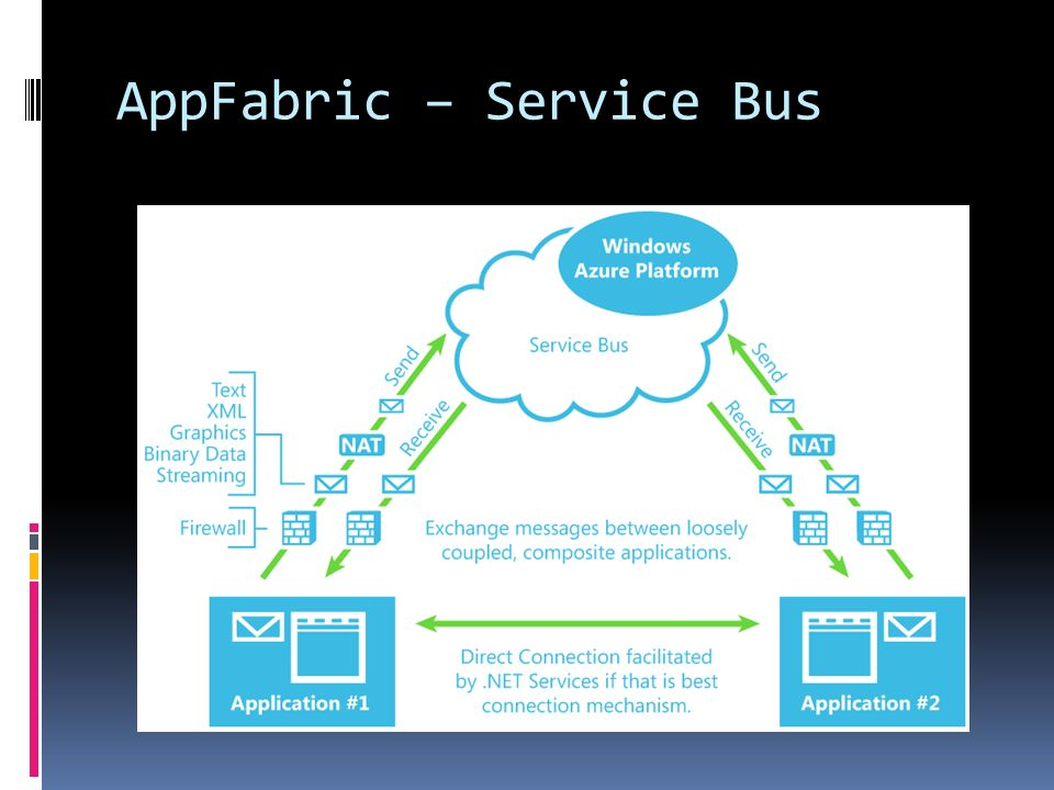AppFabric – Service Bus
