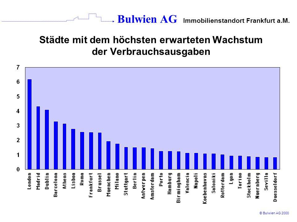 Städte mit dem höchsten erwarteten Wachstum der Verbrauchsausgaben