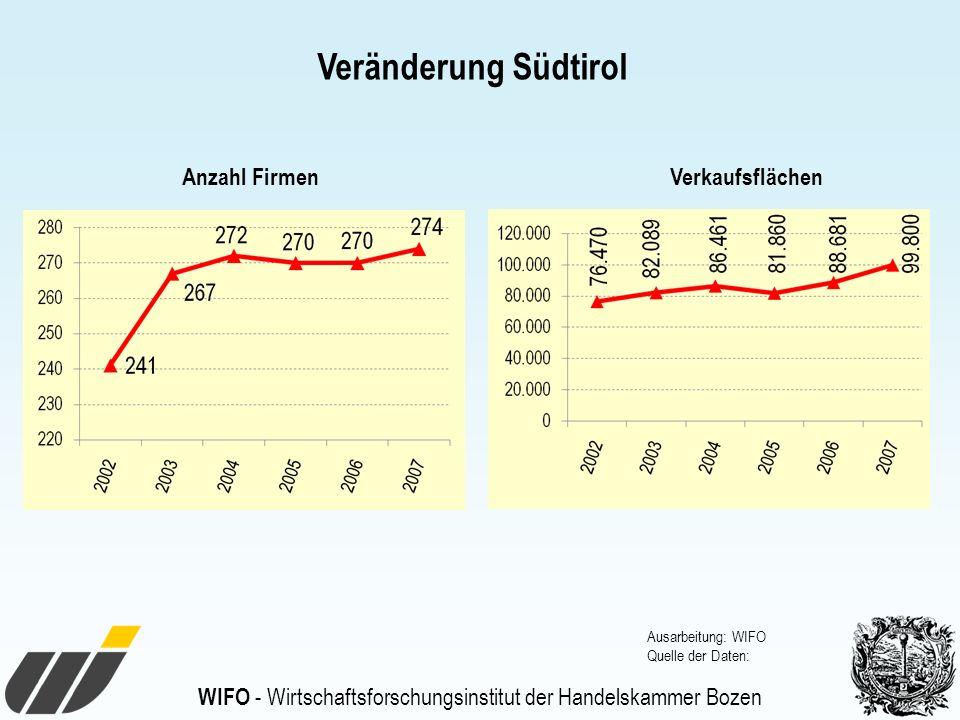 Veränderung Südtirol Anzahl Firmen Verkaufsflächen
