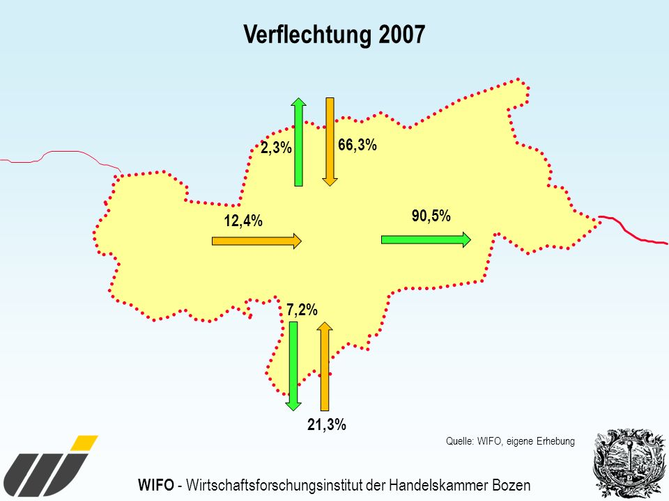 Verflechtung 2007 2,3% 66,3% 90,5% 12,4% 7,2% 21,3% Quelle: WIFO, eigene Erhebung