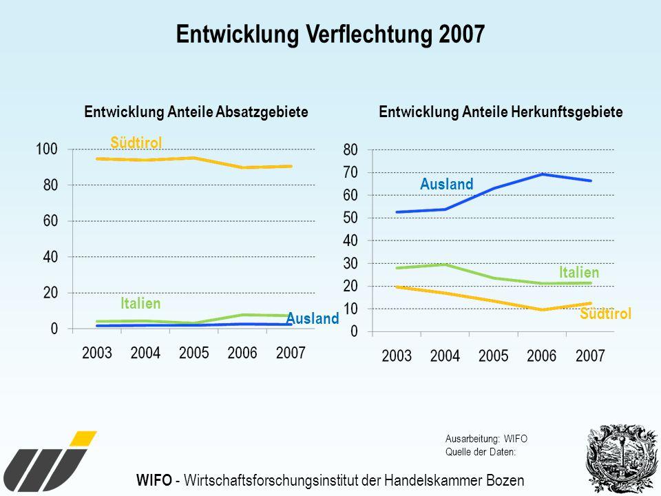 Entwicklung Verflechtung 2007