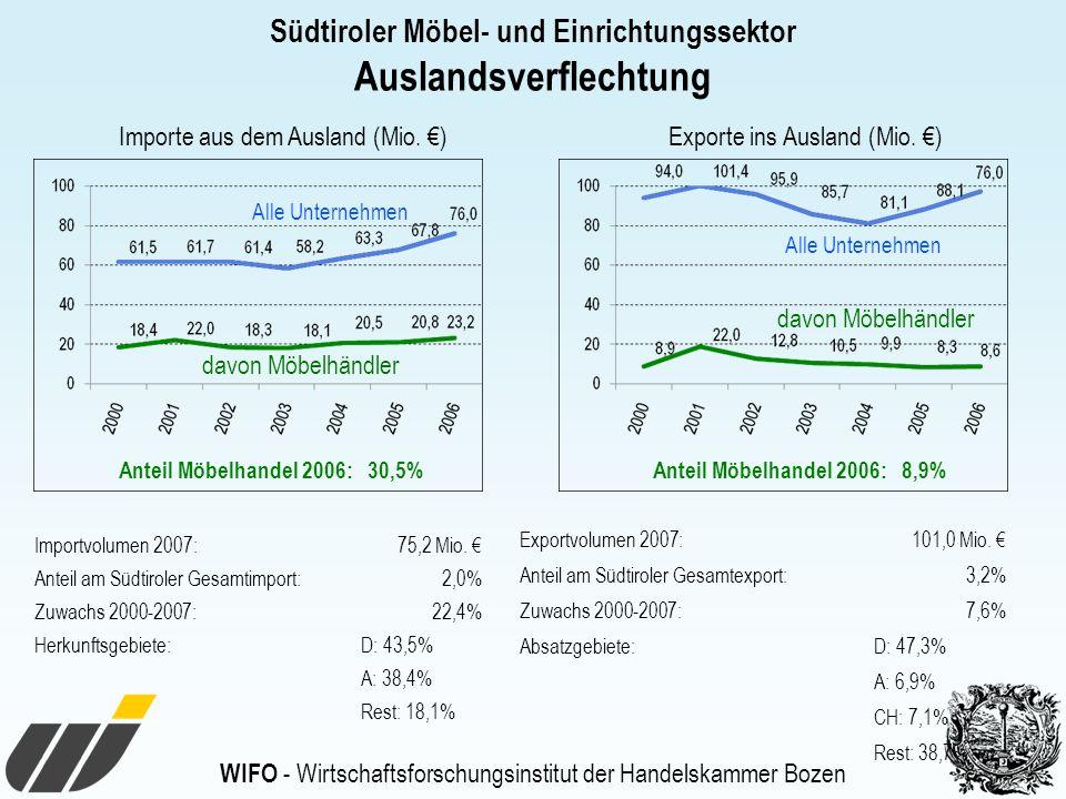 Südtiroler Möbel- und Einrichtungssektor Auslandsverflechtung