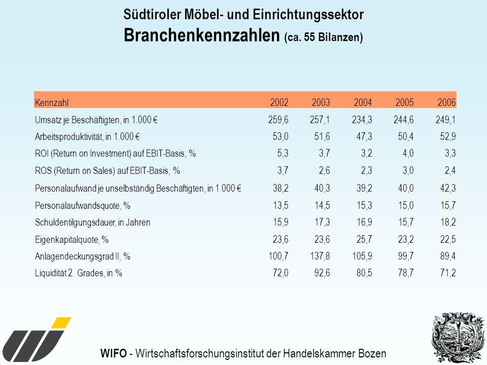 Branchenkennzahlen (ca. 55 Bilanzen)