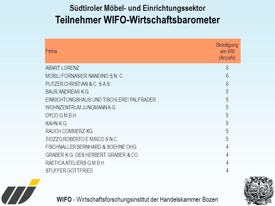 Teilnehmer WIFO-Wirtschaftsbarometer