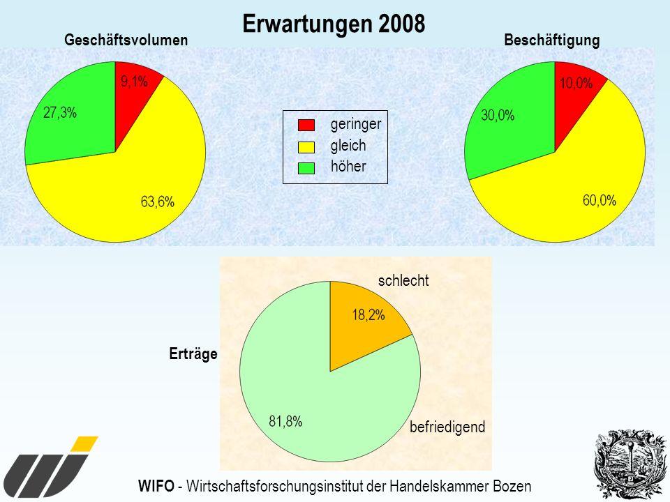 Erwartungen 2008 Geschäftsvolumen Beschäftigung geringer gleich höher
