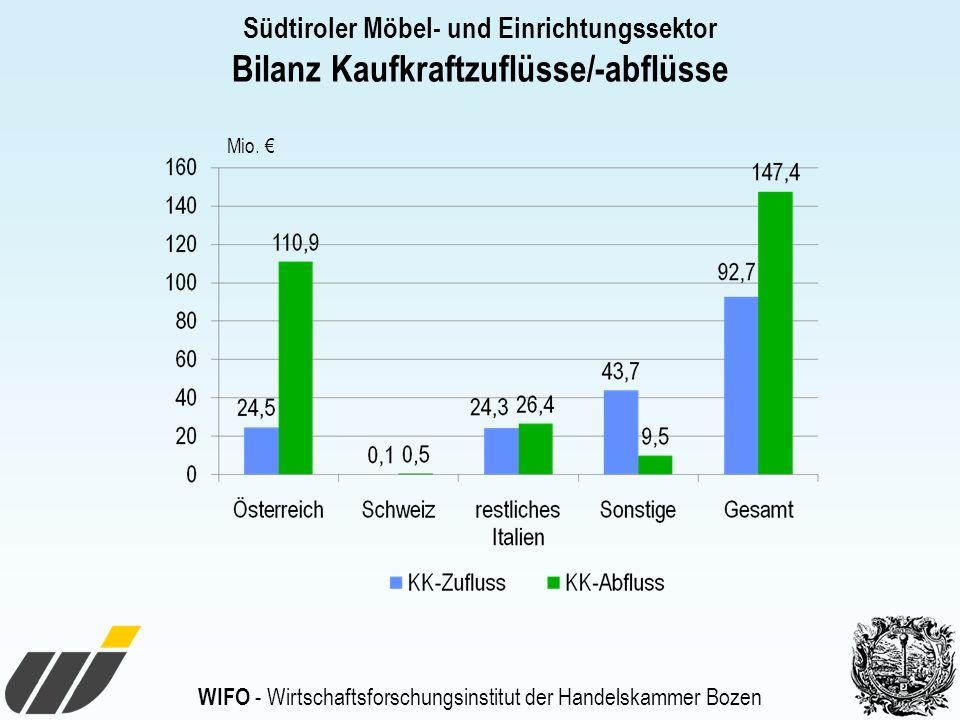 Bilanz Kaufkraftzuflüsse/-abflüsse