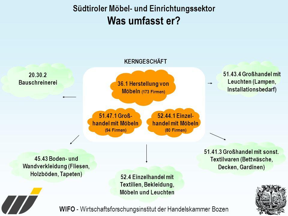 Was umfasst er Südtiroler Möbel- und Einrichtungssektor KERNGESCHÄFT