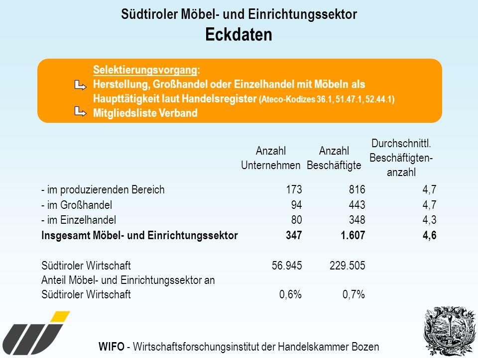 Südtiroler Möbel- und Einrichtungssektor