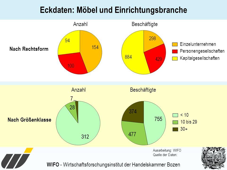 Eckdaten: Möbel und Einrichtungsbranche
