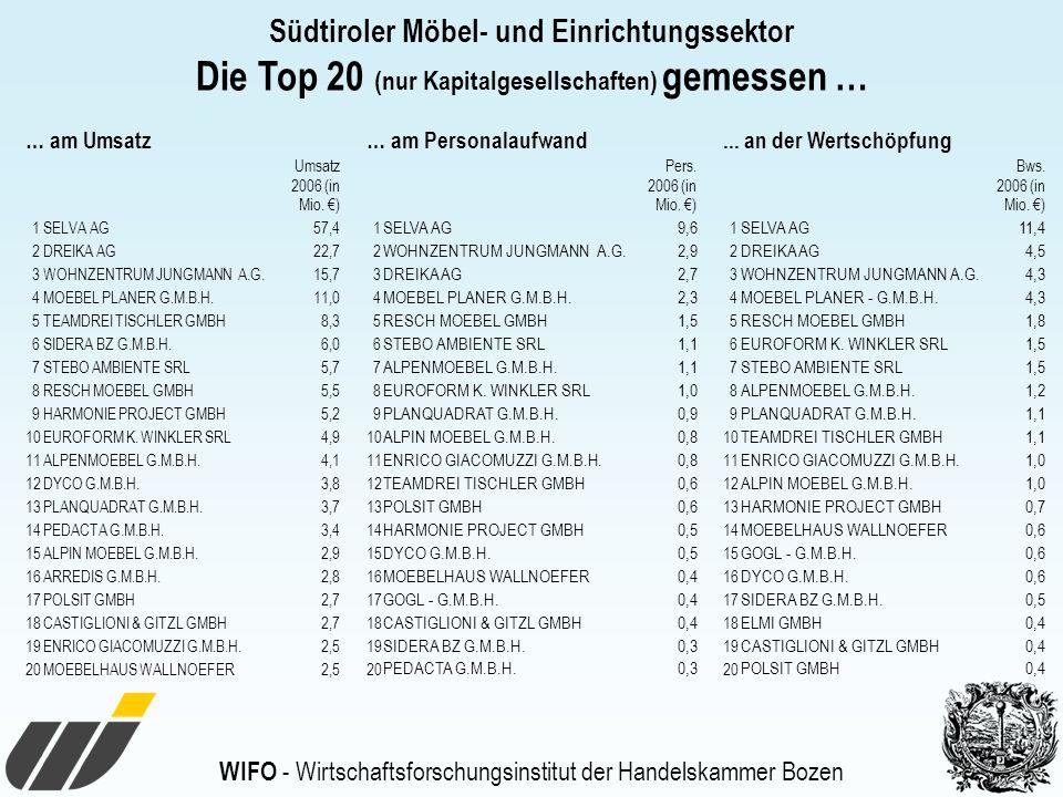 Die Top 20 (nur Kapitalgesellschaften) gemessen …