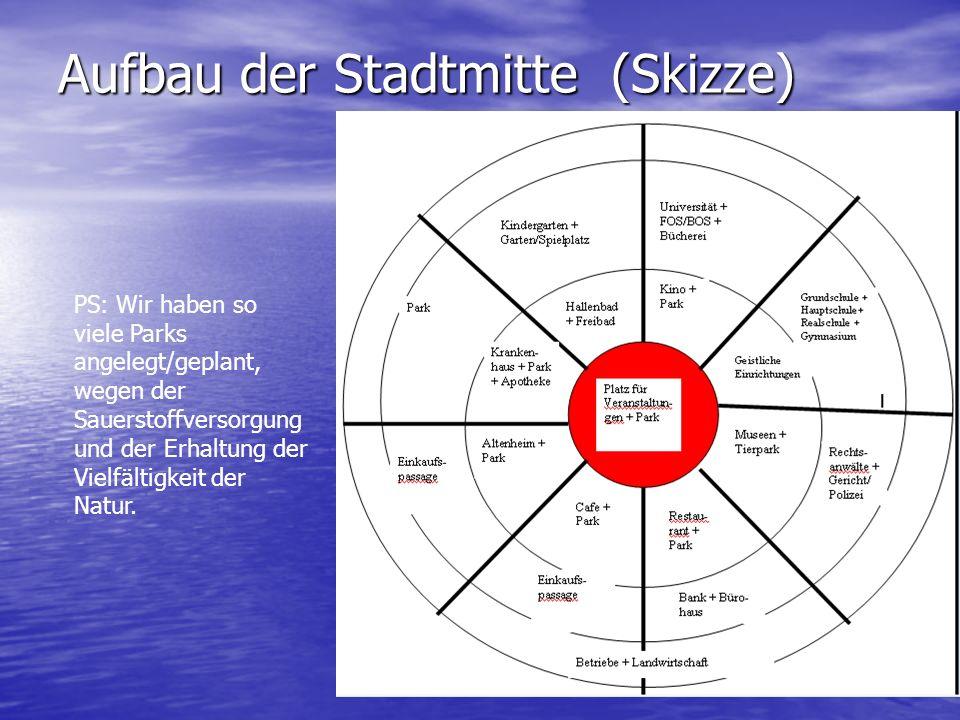 Aufbau der Stadtmitte (Skizze)