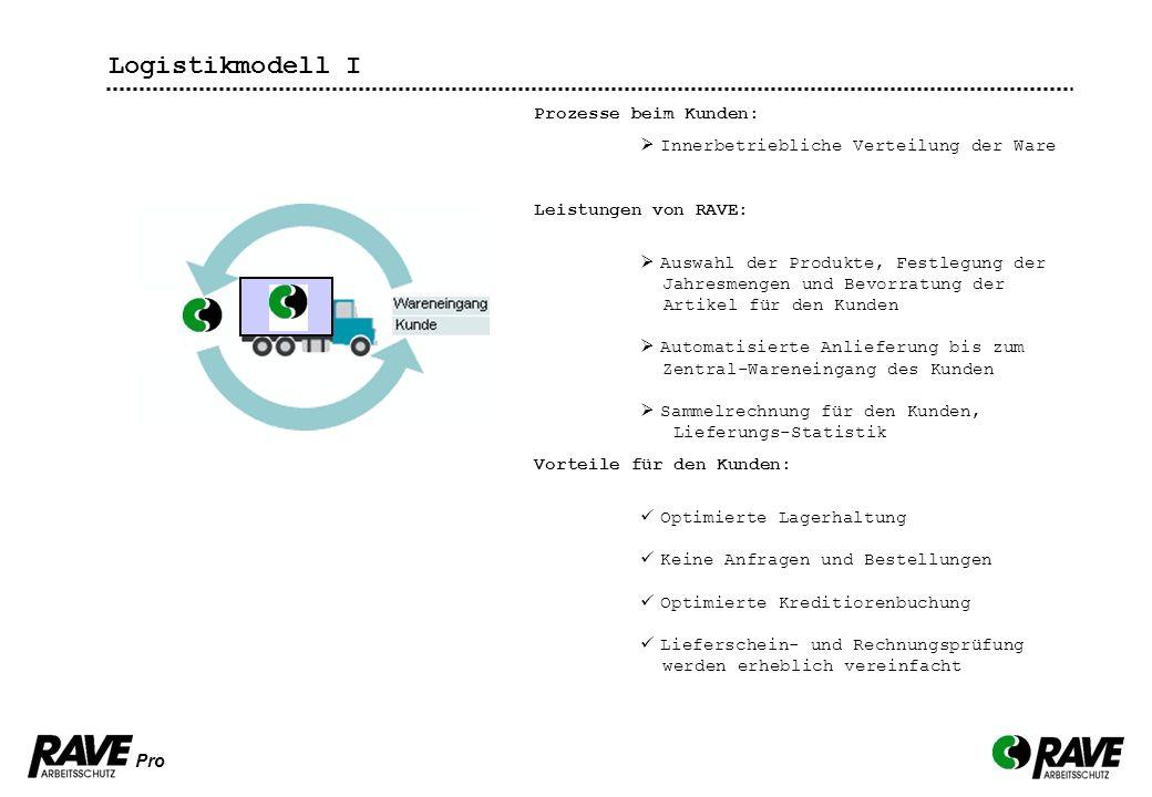 Logistikmodell I Prozesse beim Kunden: