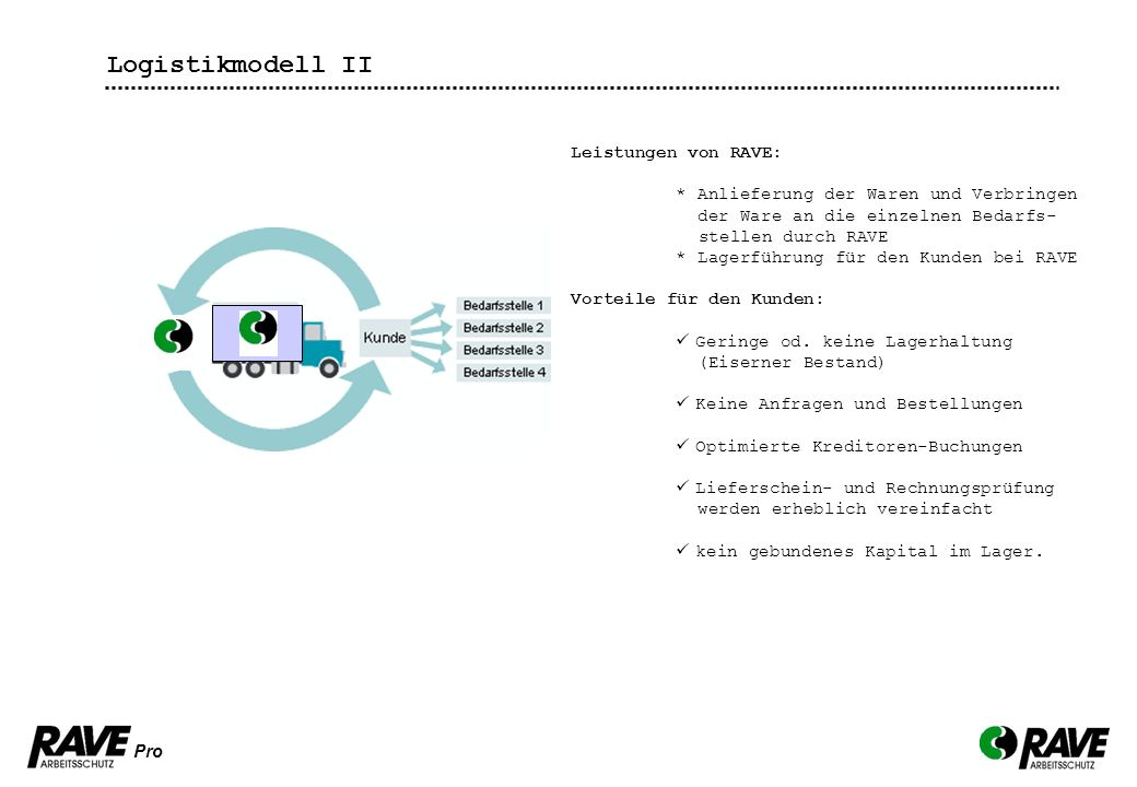 Logistikmodell II Leistungen von RAVE: