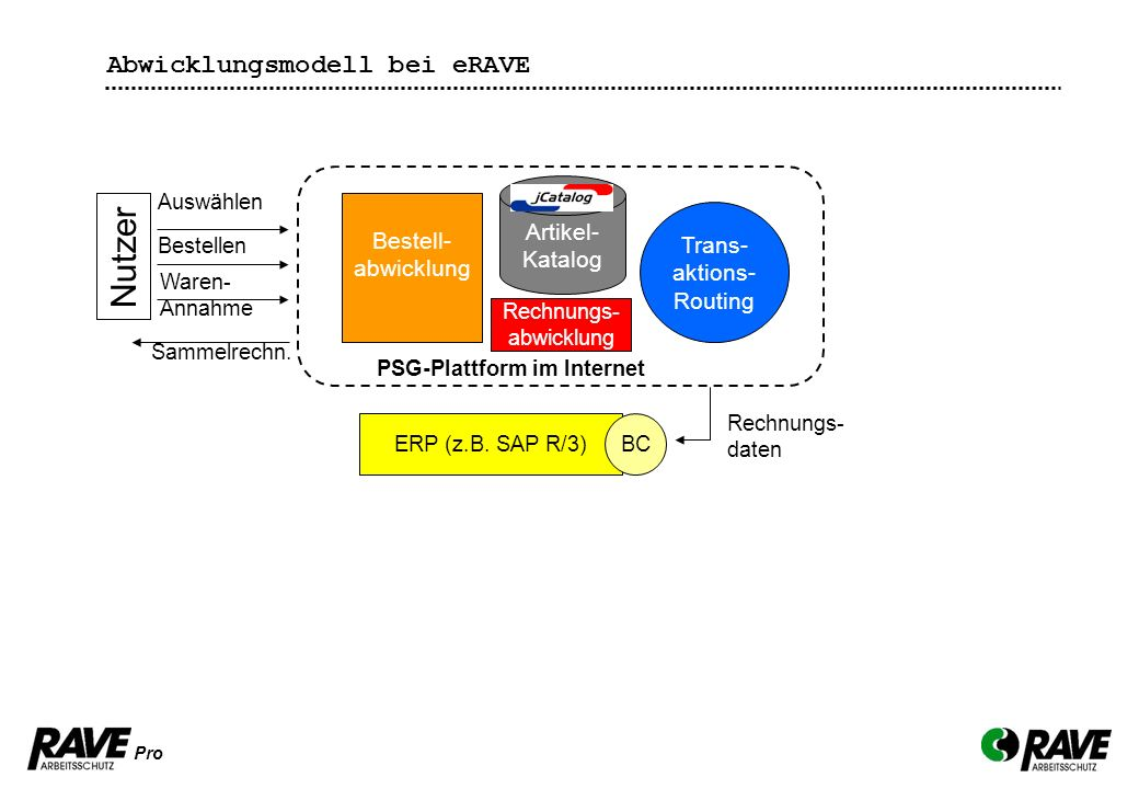 Nutzer Abwicklungsmodell bei eRAVE Artikel-Katalog Bestell-abwicklung