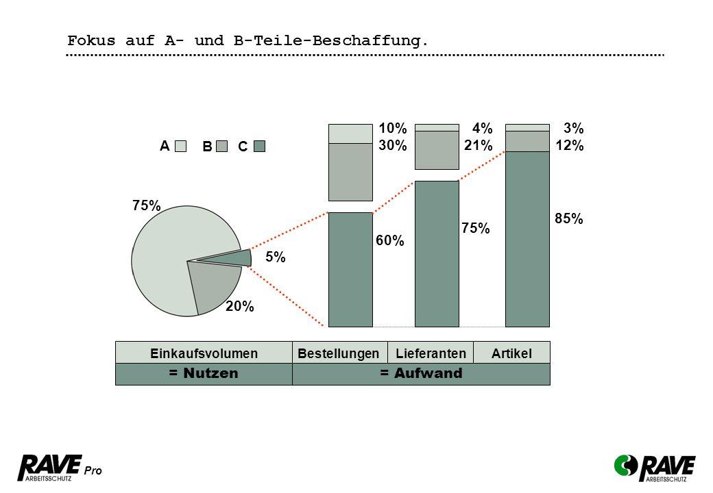 Das Mehr an Service. Fokus auf A- und B-Teile-Beschaffung. 75% 4% 21%
