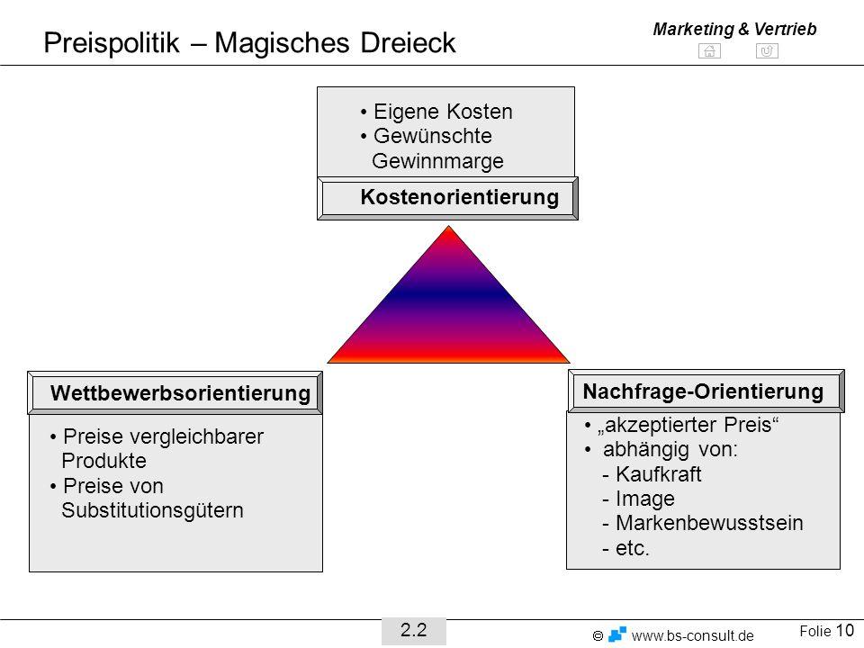 Preispolitik – Magisches Dreieck