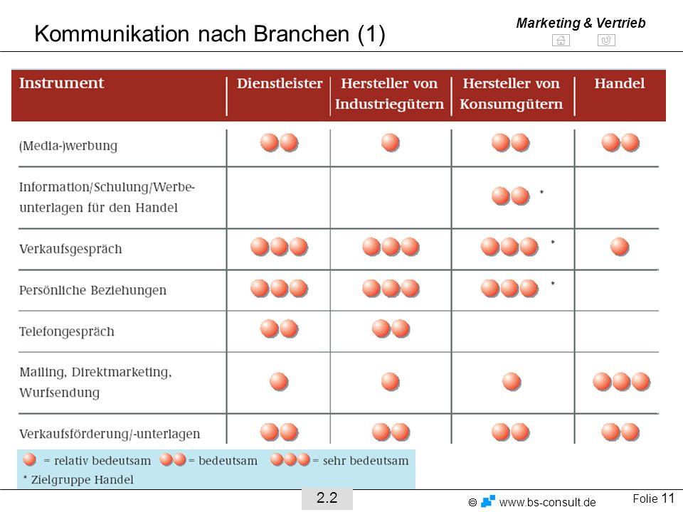 Kommunikation nach Branchen (1)