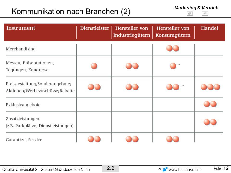 Kommunikation nach Branchen (2)