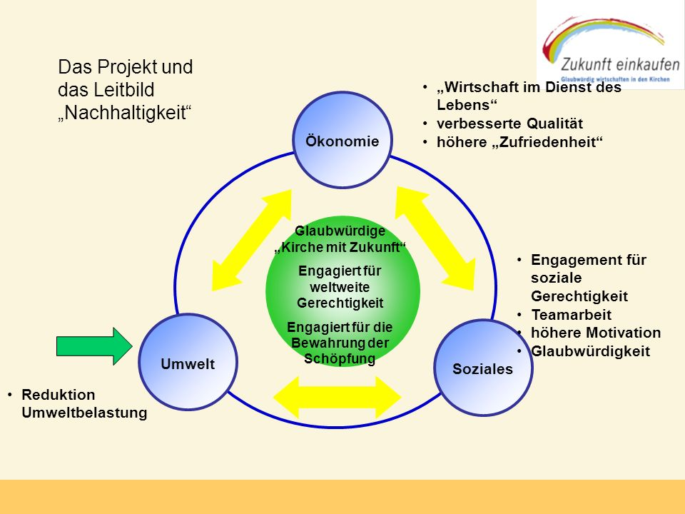 """Das Projekt und das Leitbild """"Nachhaltigkeit"""