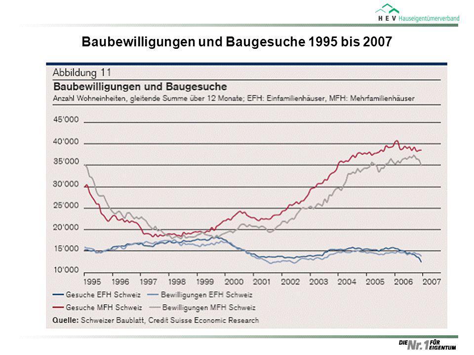 Baubewilligungen und Baugesuche 1995 bis 2007