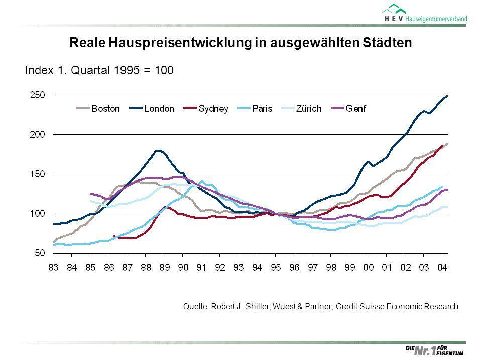 Reale Hauspreisentwicklung in ausgewählten Städten