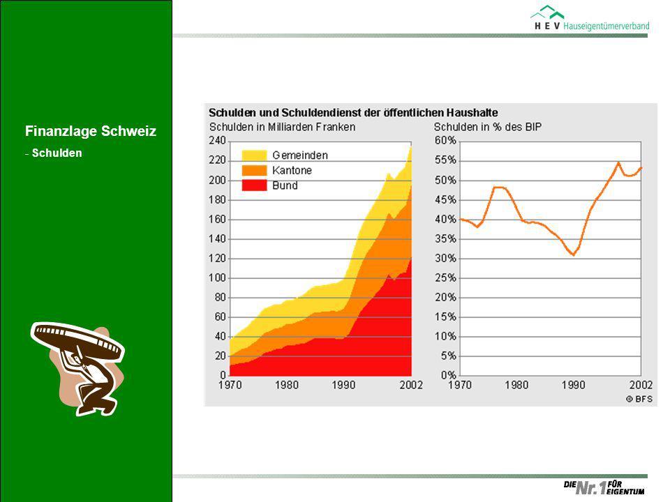 Finanzlage Schweiz Schulden