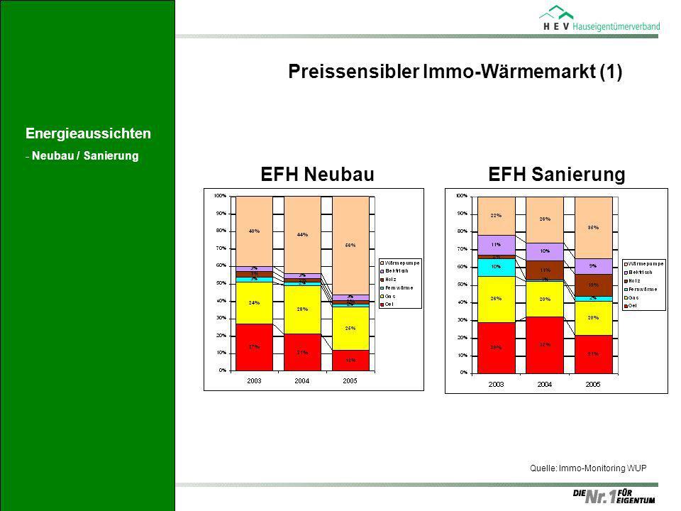 Preissensibler Immo-Wärmemarkt (1)