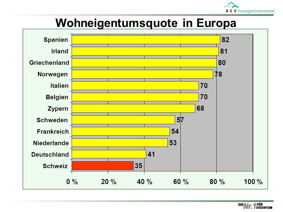 Wohneigentumsquote in Europa