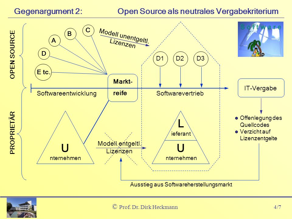 L U Gegenargument 2: Open Source als neutrales Vergabekriterium