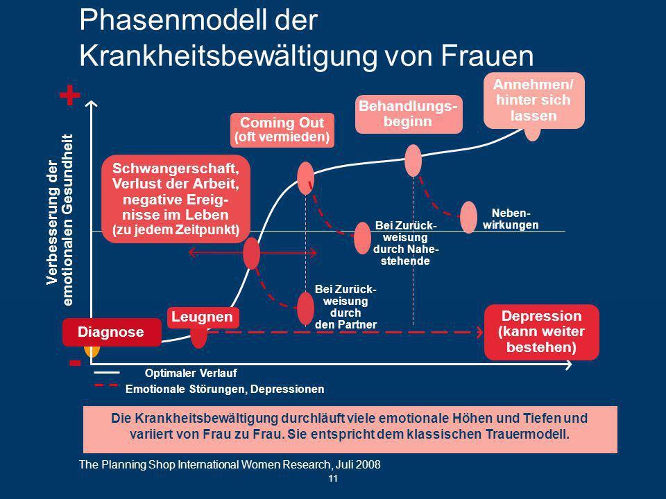 Phasenmodell der Krankheitsbewältigung von Frauen