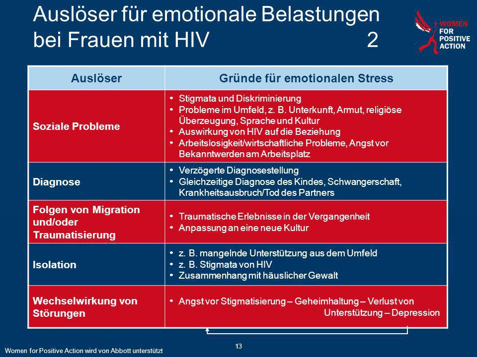 Auslöser für emotionale Belastungen bei Frauen mit HIV 2