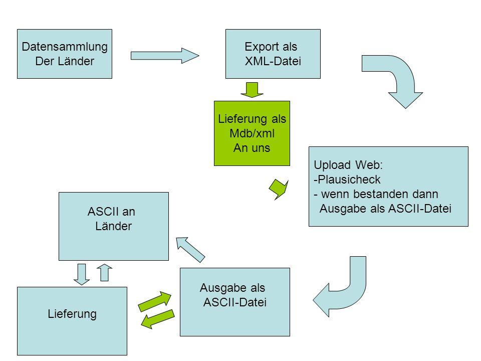 Datensammlung Der Länder. Export als. XML-Datei. Lieferung als. Mdb/xml. An uns. Upload Web: Plausicheck.