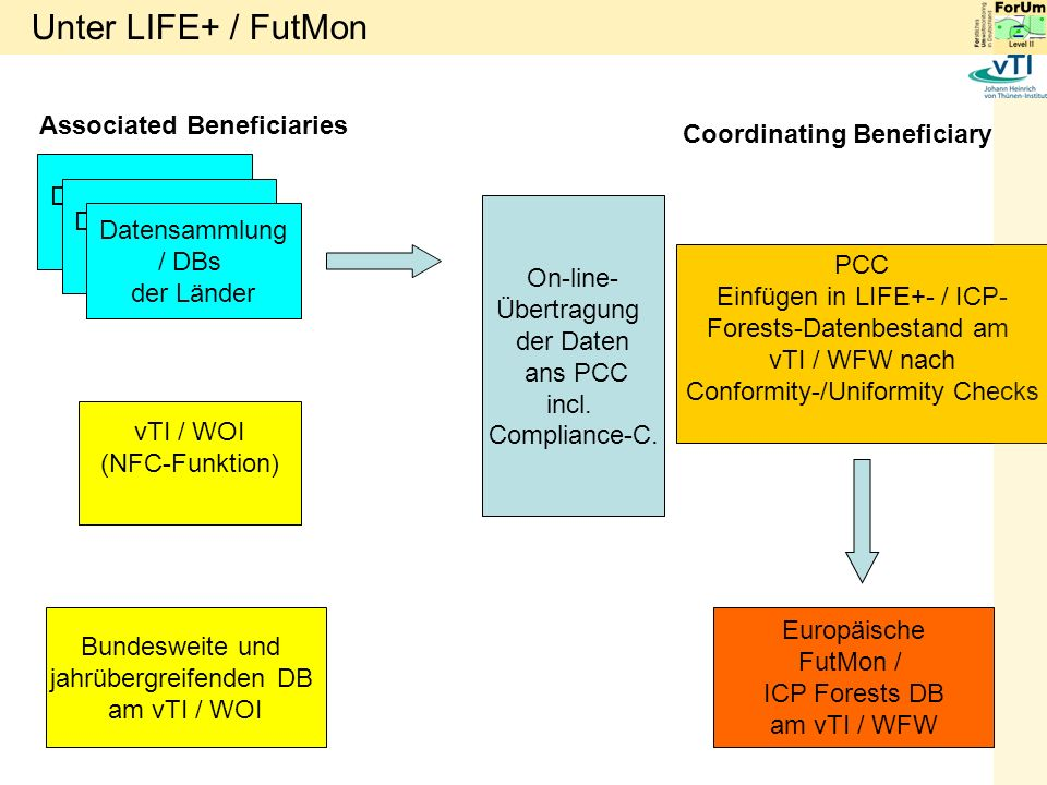 Unter LIFE+ / FutMon Associated Beneficiaries Coordinating Beneficiary