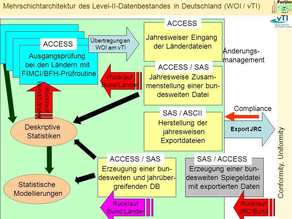 menstellung einer bun- desweiten Datei ACCESS / SAS