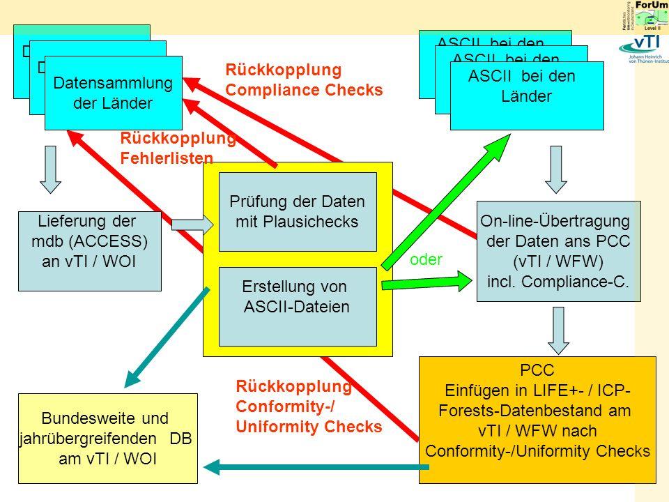 Rückkopplung Compliance Checks ASCII bei den Länder