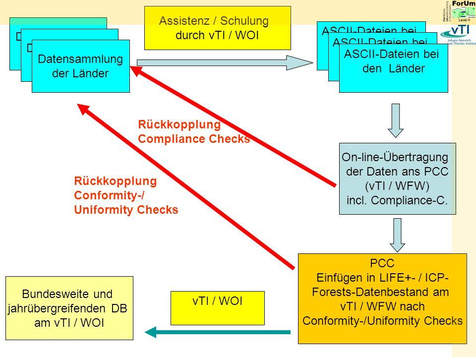 Rückkopplung Compliance Checks