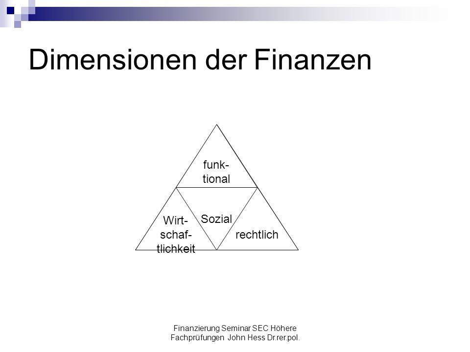Dimensionen der Finanzen