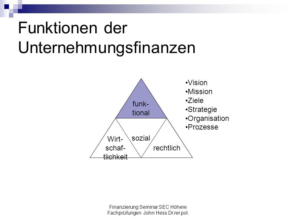 Funktionen der Unternehmungsfinanzen
