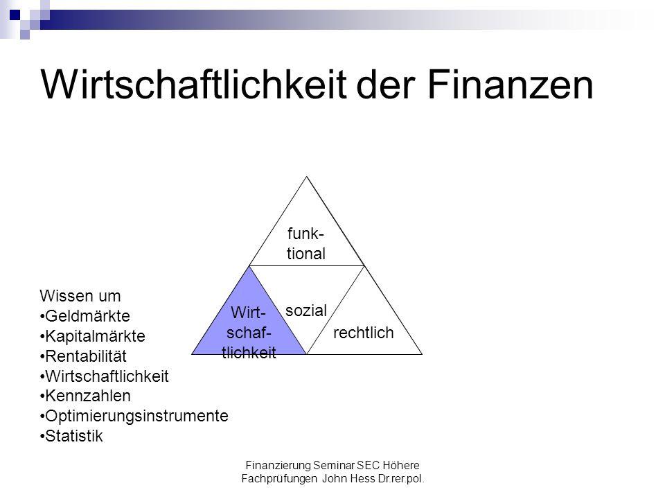 Wirtschaftlichkeit der Finanzen