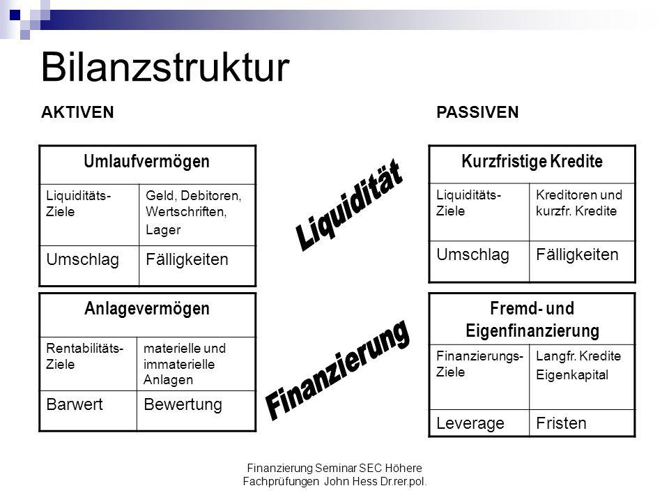Fremd- und Eigenfinanzierung