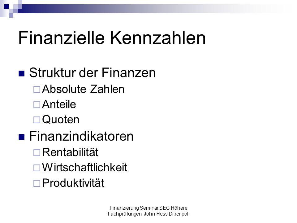 Finanzielle Kennzahlen