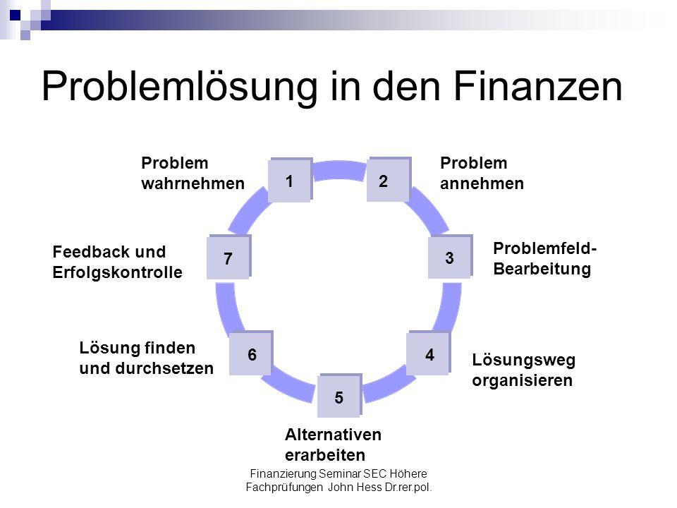 Problemlösung in den Finanzen