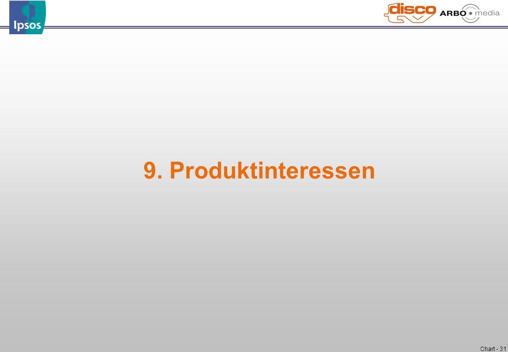 9. Produktinteressen