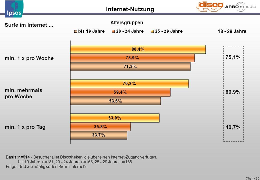 Internet-Nutzung Surfe im Internet ... 75,1% min. 1 x pro Woche 60,9%